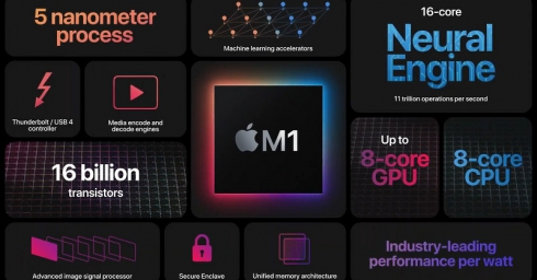 Apple M1 và tham vọng thống nhất giữa phần cứng và phần mềm trên các máy Mac như cách hãng làm với iPhone và iPad