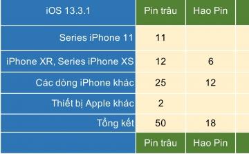 Tổng hợp ý kiến của anh em về iOS 13.3.1: Pin trâu và hài lòng